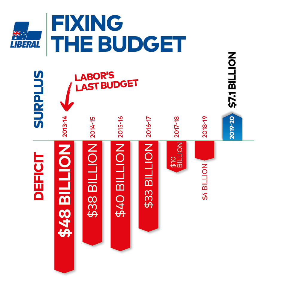 Budget 2019 | Liberal Party of Australia