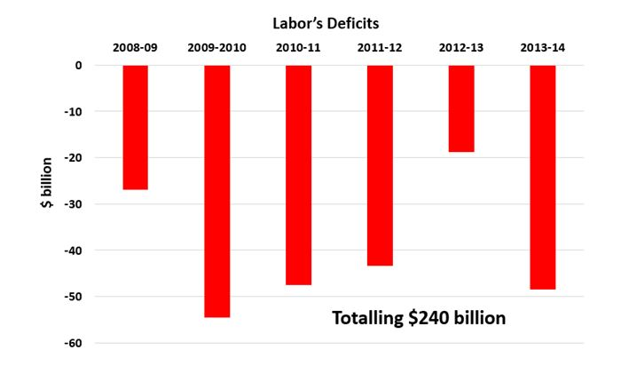 Image result for labor vs liberal debt graph