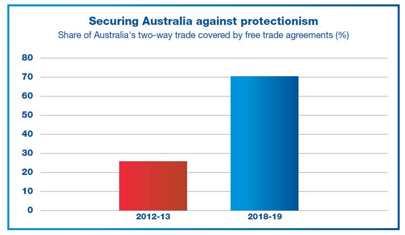 Securing Australia against protectionism
